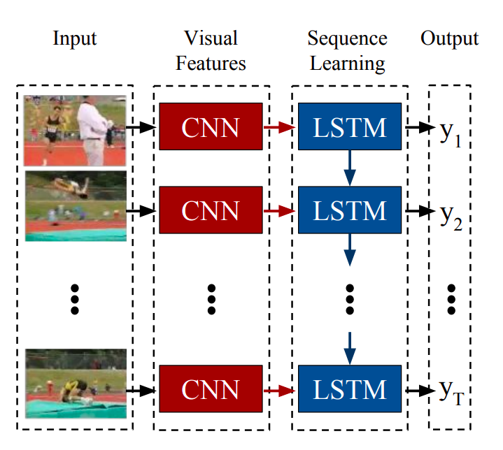 Deep Learning for Videos: A 2018 Guide to Action Recognition