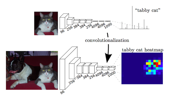 A 2017 Guide to Semantic Segmentation with Deep Learning